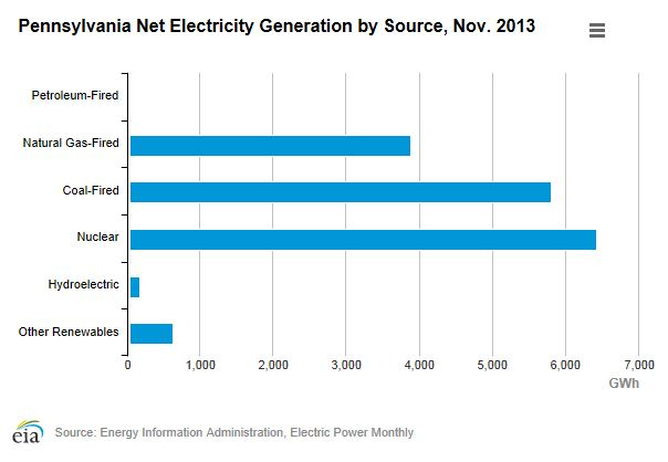 sources of electricity generation in Pa.