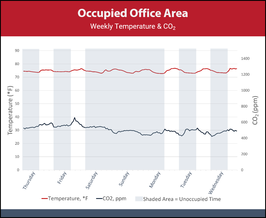 Chart trends temperature and CO2 in an occupied office area